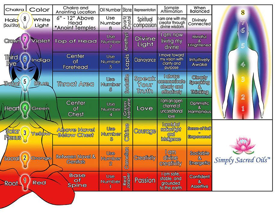 Sso Chakrabalancingchartwebversionw on Energy Flow Chart